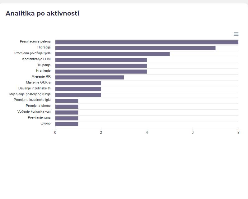 analitika po aktivnosti - e-evidom